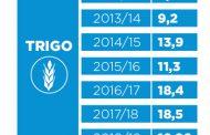 Argentina logra una campaña récord de trigo