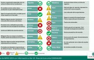 Semáforo de Economías Regionales   - Mayo