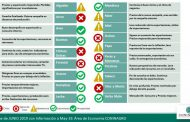 Semáforo: 6 producciones en rojo, 5 en amarillo y 8 en verde