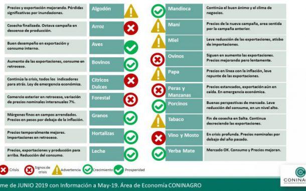 REPUNTE DE PRECIOS AL PRODUCTOR EN ALGUNAS PRODUCCIONES